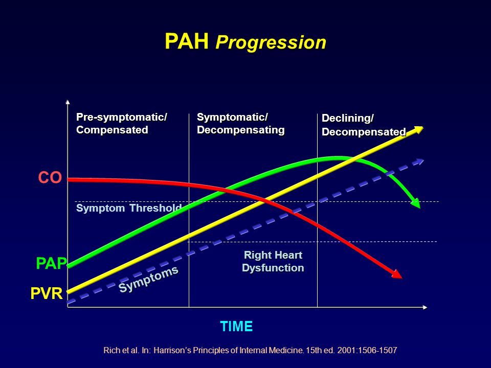 TIME PAP PVR CO Pre-symptomatic/ Compensated Symptomatic/ Decompensating Symptom Threshold Right Heart Dysfunction Declining/ Decompensated Symptoms R