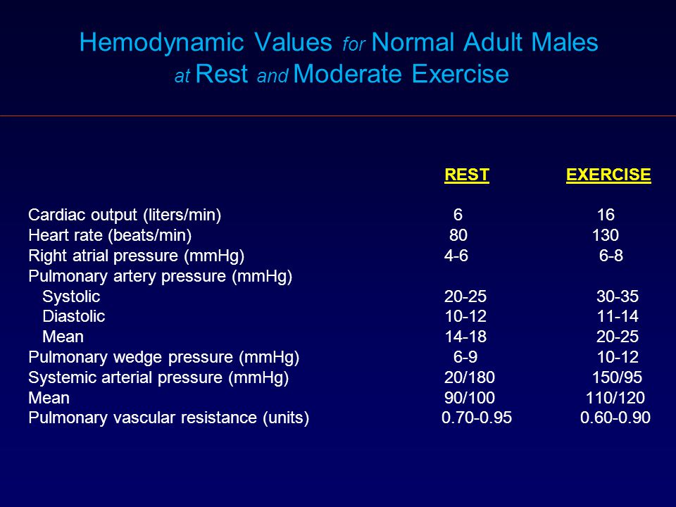 Hemodynamic Values for Normal Adult Males at Rest and Moderate Exercise REST EXERCISE Cardiac output (liters/min) 6 16 Heart rate (beats/min) 80 130 R