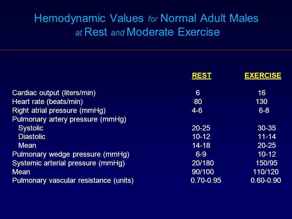 Abnormal Pulmonary Artery Pressure Response in Asymptomatic Carriers of Primary PulmonaryHypertension Gene Grünig E.