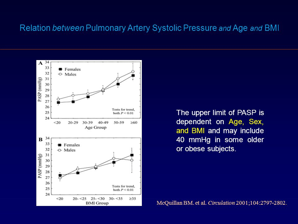Relation between Pulmonary Artery Systolic Pressure and Age and BMI McQuillan BM. et al. Circulation 2001;104:2797-2802. The upper limit of PASP is de