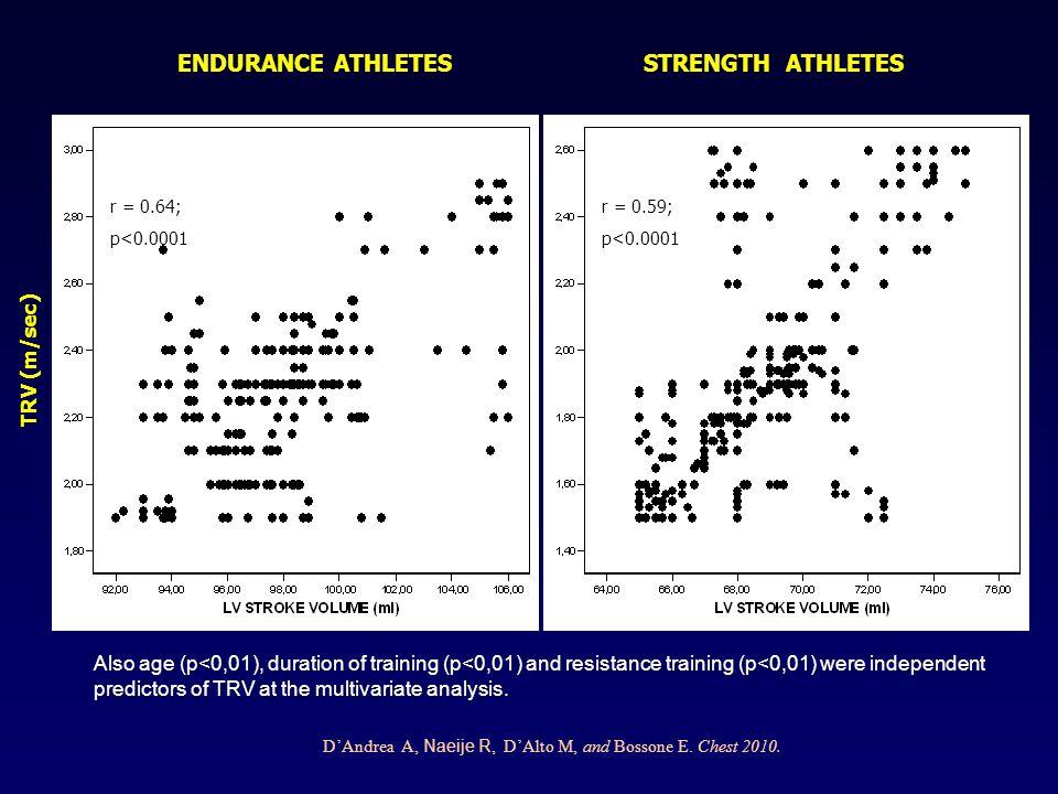 Pulmonary Artery Systolic Pressure in Highly-Trained Athletes * Variable Controls (n= 230) Strength (n= 245) Endurance (n=370) TRV (m/sec) 1.8  0.7 (1.3-2.4)1.9  0.5 (1.5-2.6)2.3  0.5* (1.9-2.9) PASP (mmHg) 17.6  4.6 (14 – 33)19.4  8.1 (14 – 36)26.1  6.6* (19 – 39) Stroke Volume (ml) 63.4  5.969.4  3.398.4  6.2* Cardiac Index (ml/min/m 2 ) 2.3  0.62.4  0.32.8  0.7* Peak E / Ea ratio 4.9  1.4 5.5  1.55.3  1.3 TRV/RVOT TVI (m/s/cm) 0.13  0.04 (0.07 – 0.15)0.12  0.04 (0.07 – 0.16)0.13  0.05 (0.09 – 0.18) *p < 0.01: endurance vs.