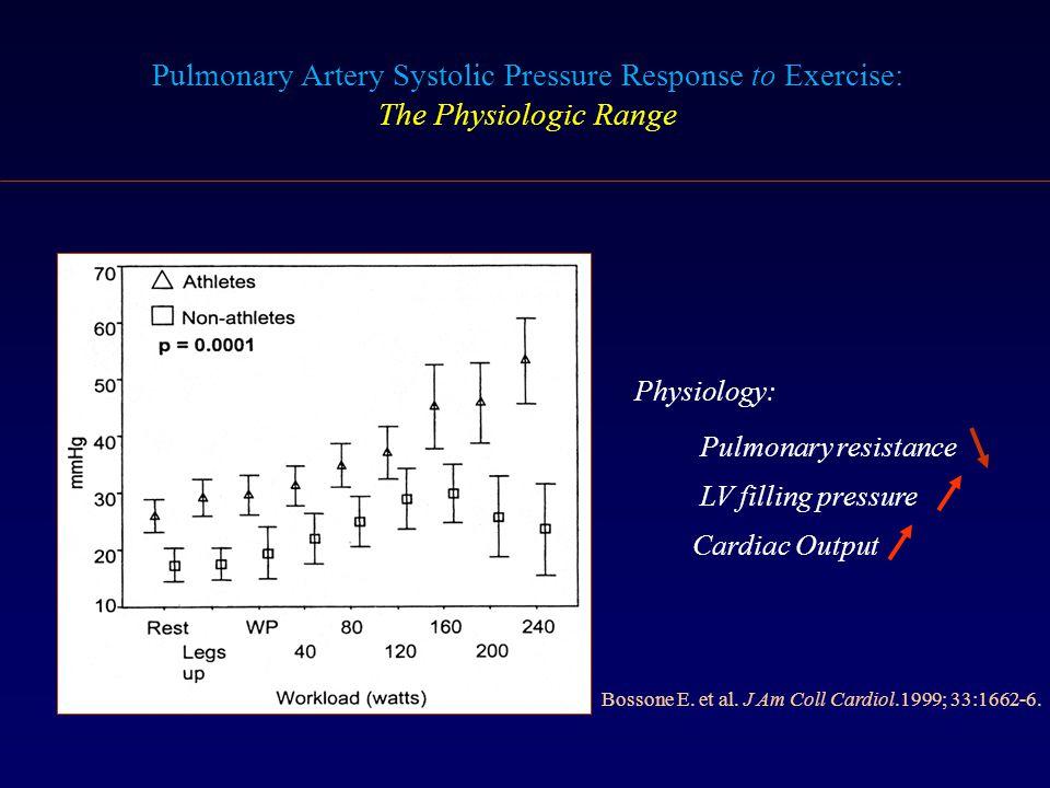 Bossone E. et al. J Am Coll Cardiol.1999; 33:1662-6. Physiology: Pulmonary resistance LV filling pressure Cardiac Output Pulmonary Artery Systolic Pre