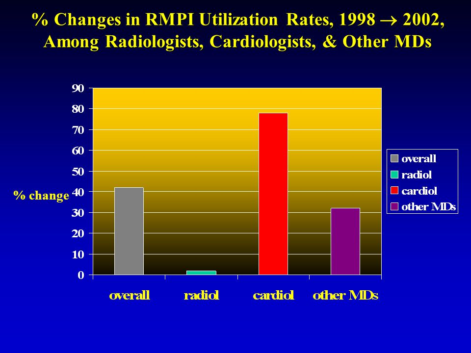 % Changes in RMPI Utilization Rates, 1998  2002, Among Radiologists, Cardiologists, & Other MDs % change