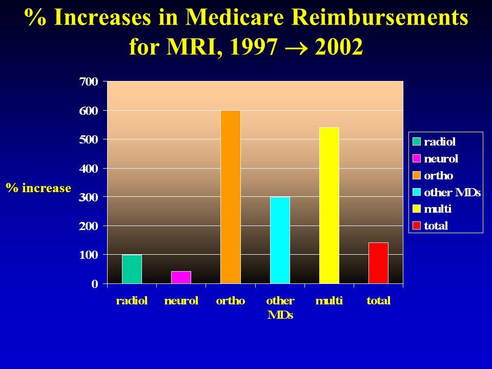 % Increases in Medicare Reimbursements for MRI, 1997  2002 % increase
