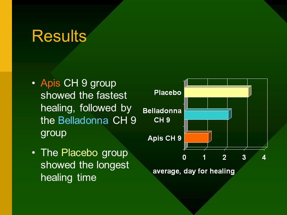 Results Apis CH 9 group showed the fastest healing, followed by the Belladonna CH 9 group The Placebo group showed the longest healing time