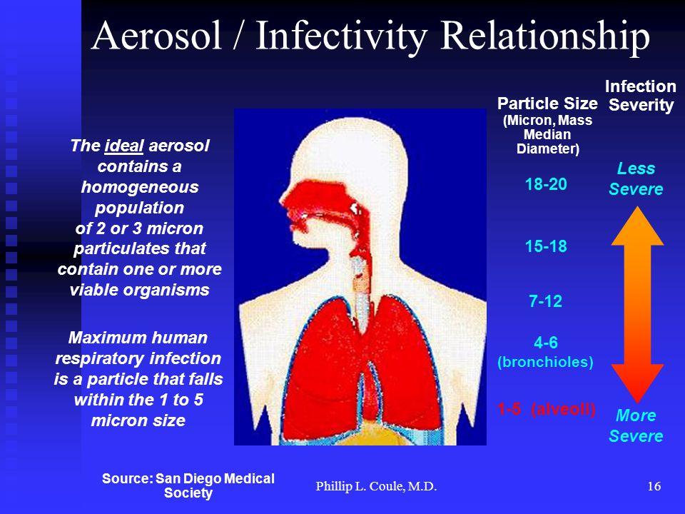 Phillip L. Coule, M.D.16 18-20 15-18 7-12 4-6 (bronchioles) 1-5 (alveoli) Infection Severity Particle Size (Micron, Mass Median Diameter) The ideal ae
