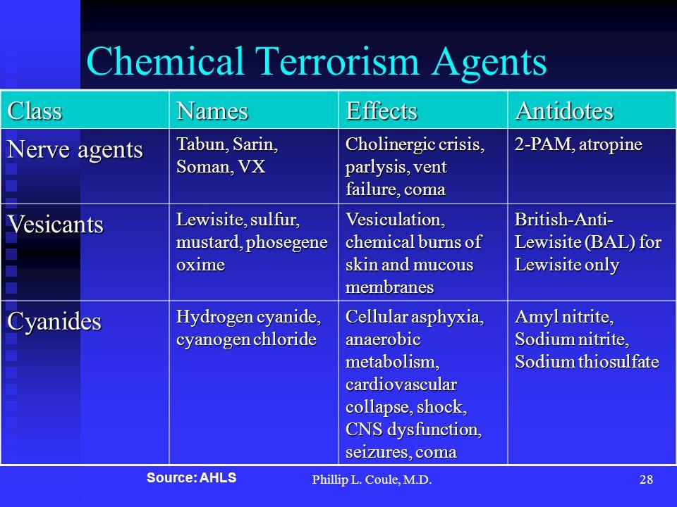 Phillip L. Coule, M.D.28 Chemical Terrorism Agents ClassNamesEffectsAntidotes Nerve agents Tabun, Sarin, Soman, VX Cholinergic crisis, parlysis, vent
