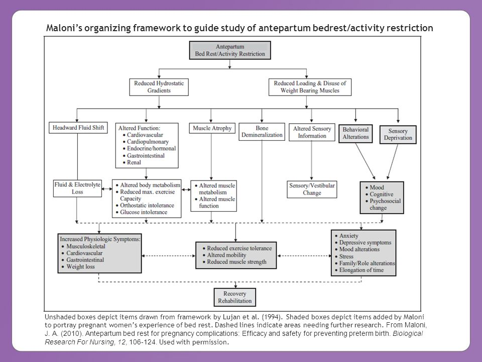 Intrapartum Nursing Management of Preterm Labor © 2013 March of Dimes Foundation Unshaded boxes depict items drawn from framework by Lujan et al. (199