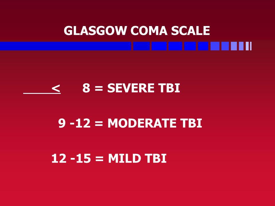 GLASGOW COMA SCALE < 8 = SEVERE TBI 9 -12 = MODERATE TBI 12 -15 = MILD TBI