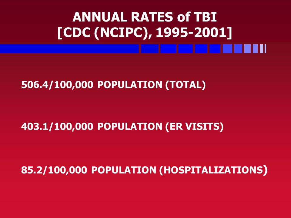 ANNUAL RATES of TBI [CDC (NCIPC), 1995-2001] 506.4/100,000 POPULATION (TOTAL) 403.1/100,000 POPULATION (ER VISITS) 85.2/100,000 POPULATION (HOSPITALIZATIONS )