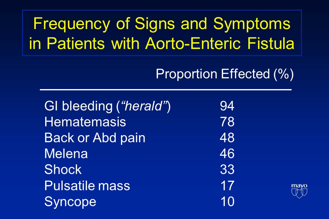 Frequency of Signs and Symptoms in Patients with Aorto-Enteric Fistula Proportion Effected (%) GI bleeding ( herald ) 94 Hematemasis 78 Back or Abd pain 48 Melena 46 Shock 33 Pulsatile mass 17 Syncope 10