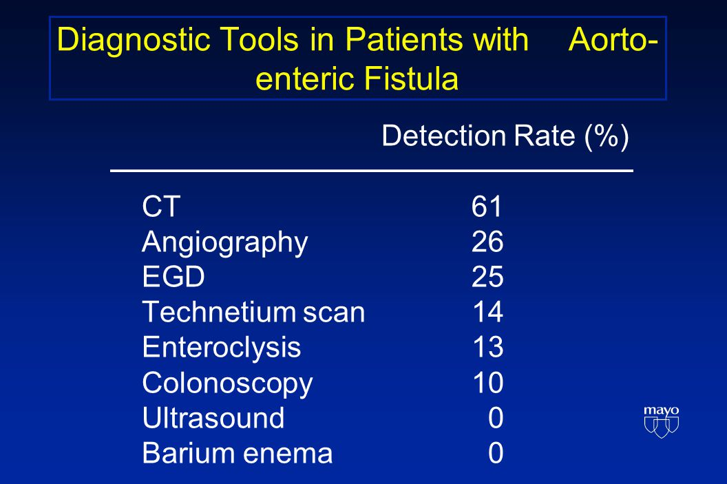 Diagnostic Tools in Patients with Aorto- enteric Fistula Detection Rate (%) CT 61 Angiography 26 EGD 25 Technetium scan 14 Enteroclysis 13 Colonoscopy 10 Ultrasound 0 Barium enema 0