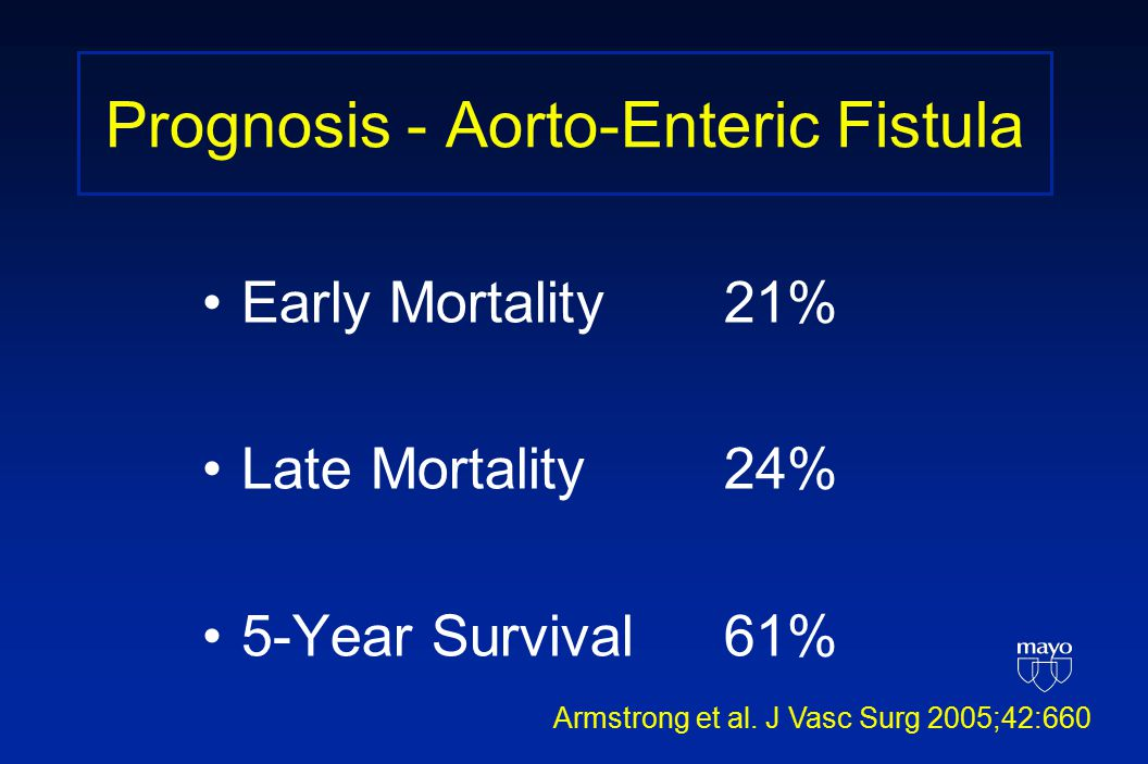 Prognosis - Aorto-Enteric Fistula Early Mortality21% Late Mortality24% 5-Year Survival61% Armstrong et al.