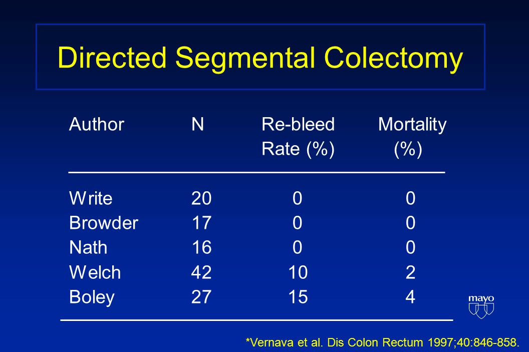 Directed Segmental Colectomy Author N Re-bleed Mortality Rate (%) (%) Write 20 00 Browder 17 00 Nath 16 00 Welch 42 102 Boley 27 154 *Vernava et al.