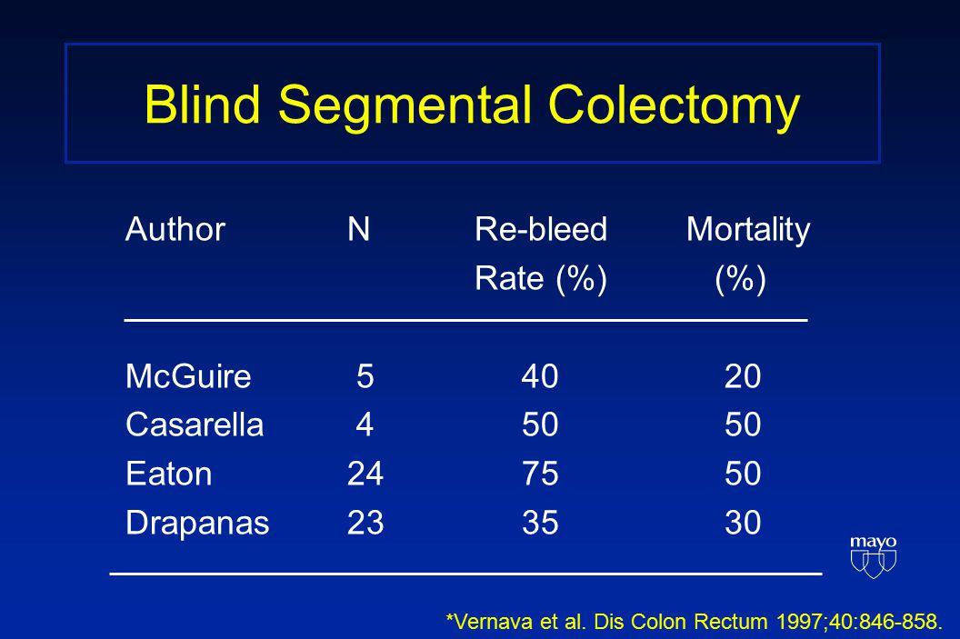 Blind Segmental Colectomy Author N Re-bleed Mortality Rate (%) (%) McGuire 5 40 20 Casarella 4 50 50 Eaton 24 75 50 Drapanas 23 35 30 *Vernava et al.