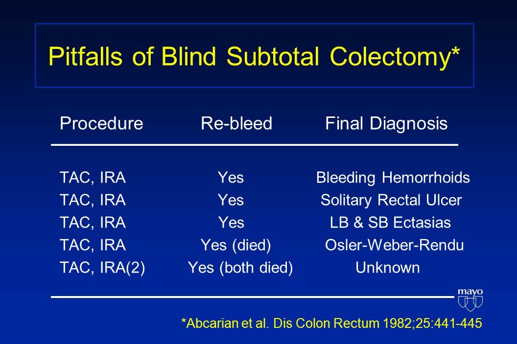 Pitfalls of Blind Subtotal Colectomy* ProcedureRe-bleed Final Diagnosis TAC, IRA Yes Bleeding Hemorrhoids TAC, IRA Yes Solitary Rectal Ulcer TAC, IRA Yes LB & SB Ectasias TAC, IRAYes (died) Osler-Weber-Rendu TAC, IRA(2) Yes (both died) Unknown *Abcarian et al.