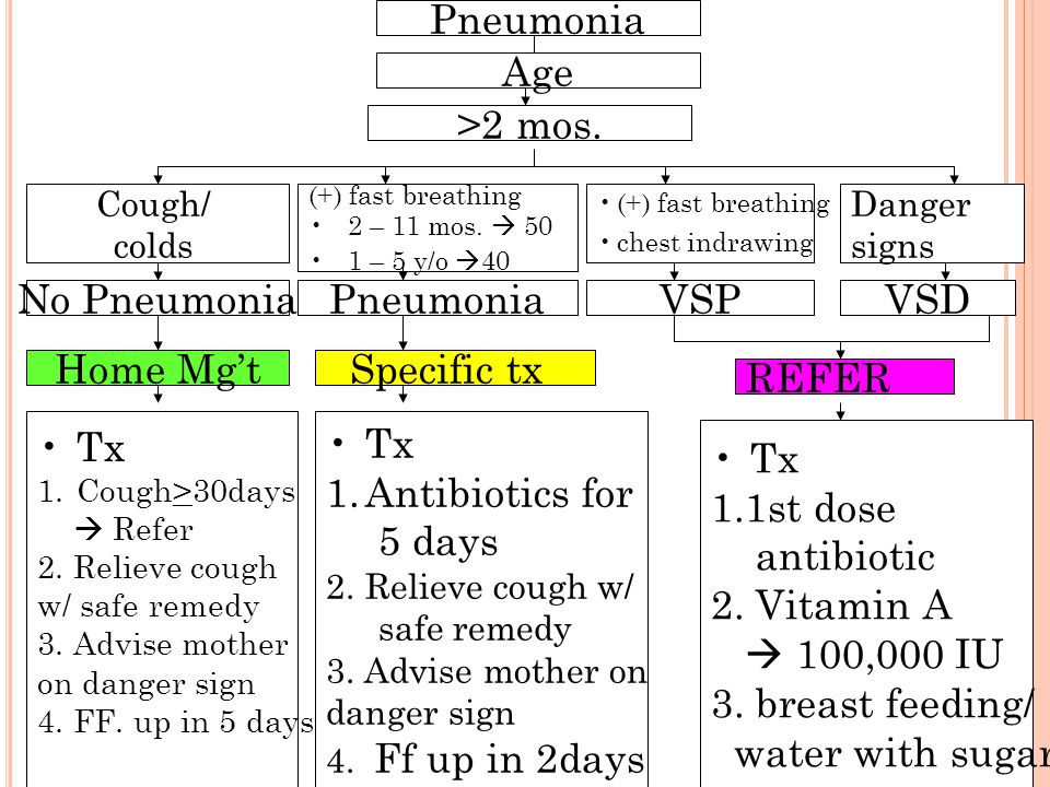 16 Pneumonia Age No Pneumonia Home Mg't Tx 1.Cough>30days  Refer 2. Relieve cough w/ safe remedy 3. Advise mother on danger sign 4. FF. up in 5 days