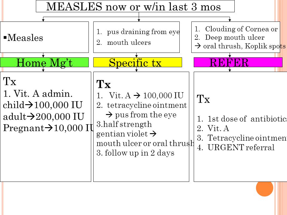 26 MEASLES now or w/in last 3 mos Home Mg't Tx 1.Vit. A admin. child  100,000 IU adult  200,000 IU Pregnant  10,000 IU  Measles 1.pus draining fro