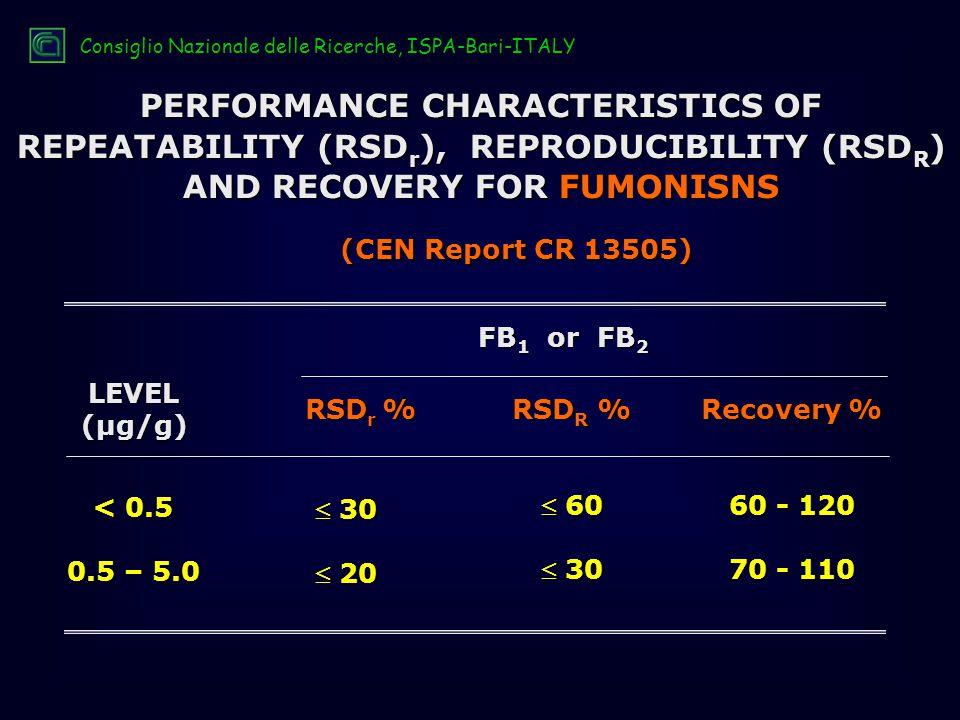 PERFORMANCE CHARACTERISTICS OF REPEATABILITY (RSD r ), REPRODUCIBILITY (RSD R ) AND RECOVERY FOR FUMONISNS LEVEL(µg/g) FB 1 or FB 2 < 0.5 0.5 – 5.0  30  20  60  30 60 - 120 70 - 110 RSD r % RSD R % Recovery % (CEN Report CR 13505) Consiglio Nazionale delle Ricerche, ISPA-Bari-ITALY