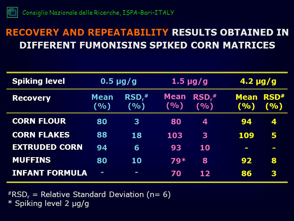 RECOVERY AND REPEATABILITY RESULTS OBTAINED IN DIFFERENT FUMONISINS SPIKED CORN MATRICES # RSD r = Relative Standard Deviation (n= 6) * Spiking level 2 µg/g Spiking level CORN FLOUR CORN FLAKES EXTRUDED CORN Mean (%) RSD r # (%) Mean (%) RSD r # (%) Mean (%) RSD # (%) 808094344 MUFFINS INFANT FORMULA 0.5 µg/g 1.5 µg/g4.2 µg/g Recovery 88 18 946 8010 -- 10331095 9310 79* 8 7012863 928 -- Consiglio Nazionale delle Ricerche, ISPA-Bari-ITALY