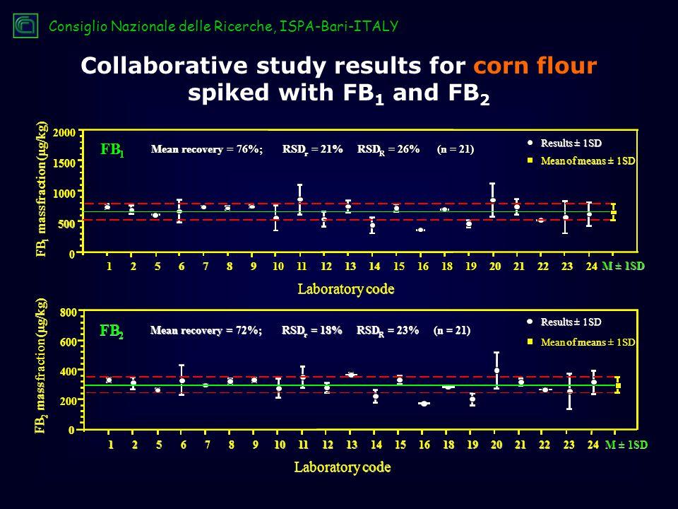 Laboratorycode Laboratory code M ± 1SD 1 1 12 2 25 5 56 6 67 7 78 8 89 9 910 11 12 13 14 15 16 18 19 20 21 22 23 24 0 0 0 500 1000 1500 2000 FB 1 mass fraction (µg/kg) FB 1 1 mass fraction (µg/kg) Mean recovery =76%;RSD r = 21% RSD R = 26% (n = 21) Mean recovery = 76 %; RSD r r = 21% RSD R R = 26% (n = 21) FB 1 1 1 Results± 1SD Results ± 1SD Meanofmeans± 1SD Mean of means ± 1SD Laboratory code M ± 1SD 0 0 0 200 400 600 800 Collaborative study results for corn flour spiked with FB 1 and FB 2 Consiglio Nazionale delle Ricerche, ISPA-Bari-ITALY