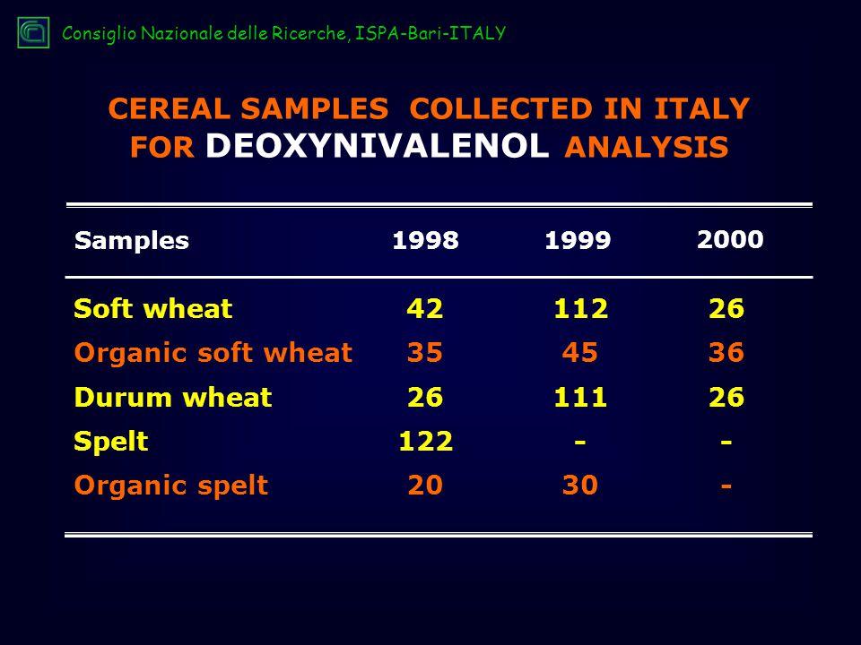 Soft wheat Organic soft wheat Durum wheat Spelt Organic spelt Samples1998 2000 1999 42 35 26 122 20 26 36 26 - 112 45 111 - 30 CEREAL SAMPLES COLLECTED IN ITALY FOR DEOXYNIVALENOL ANALYSIS Consiglio Nazionale delle Ricerche, ISPA-Bari-ITALY