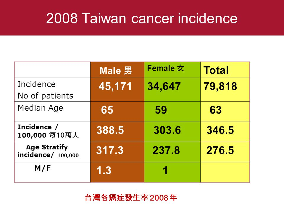 Male 男 Female 女 Total Incidence No of patients 45,17134,64779,818 Median Age 65 59 63 Incidence / 100,000 每 10 萬人 388.5 303.6 346.5 Age Stratify incidence/ 100,000 317.3 237.8 276.5 M/F 1.3 1 2008 Taiwan cancer incidence 台灣各癌症發生率 2008 年