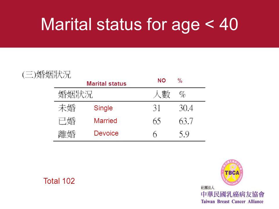 Marital status for age < 40 Single Married Devoice NO % Marital status Total 102