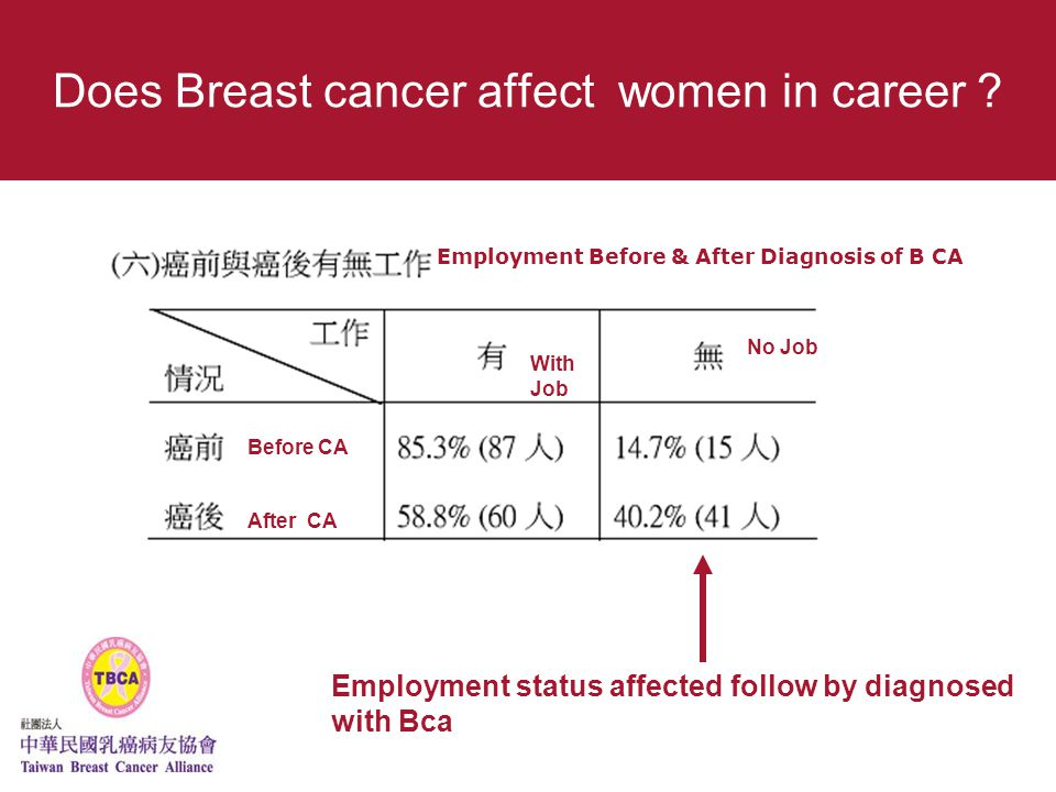 Does Breast cancer affect women in career .