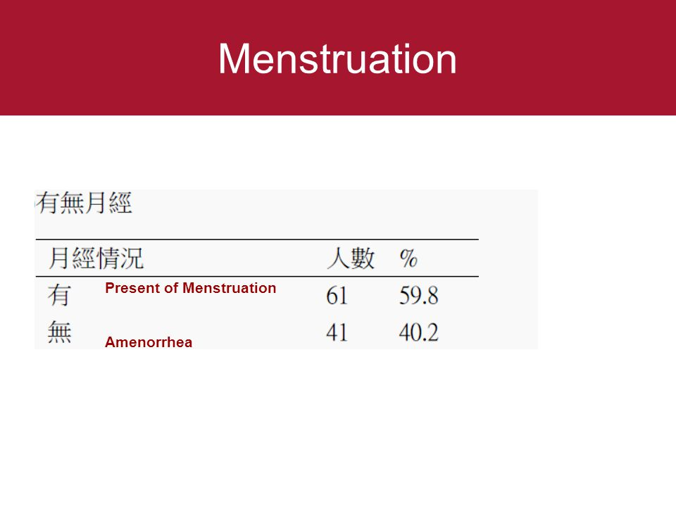 Menstruation Present of Menstruation Amenorrhea