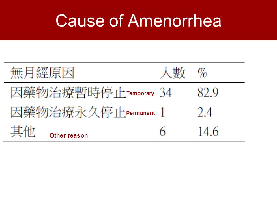 Cause of Amenorrhea Temporary Permanent Other reason