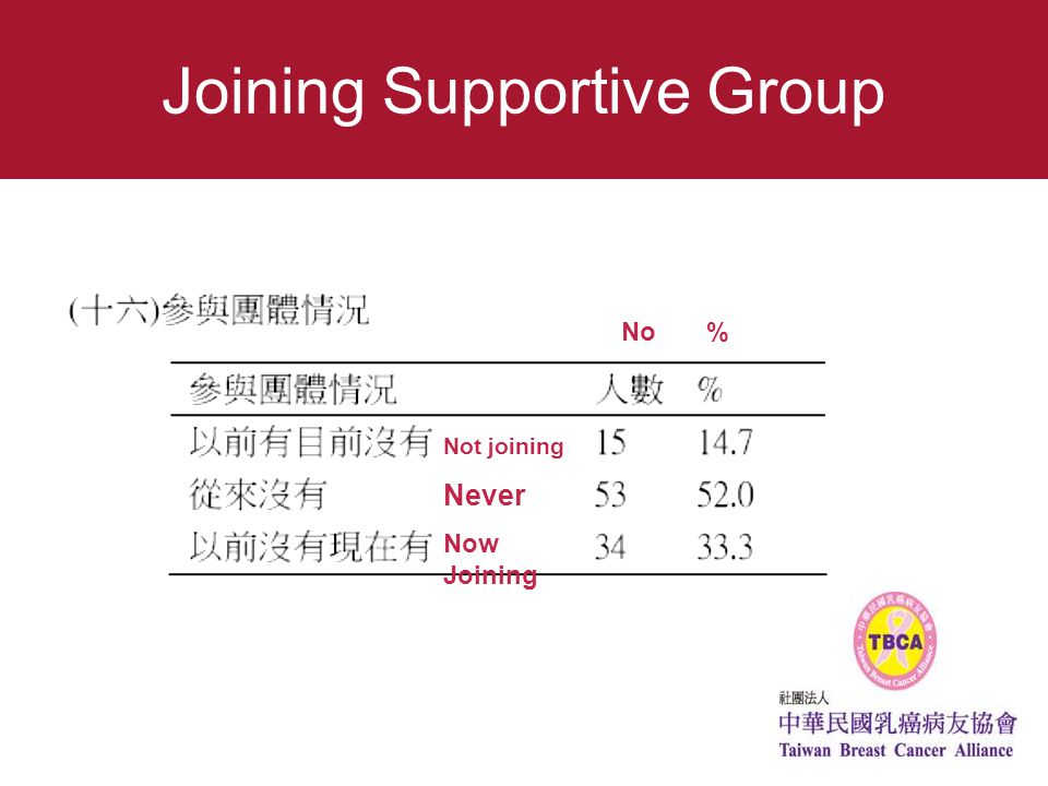 Joining Supportive Group No % Not joining Never Now Joining