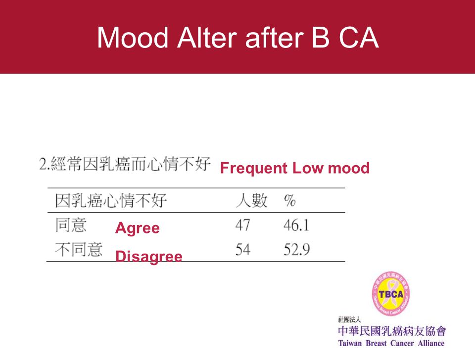 Mood Alter after B CA Frequent Low mood Agree Disagree