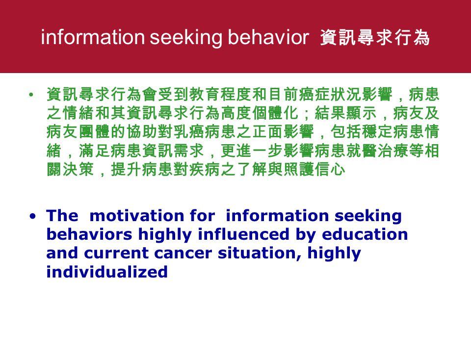 information seeking behavior 資訊尋求行為 資訊尋求行為會受到教育程度和目前癌症狀況影響,病患 之情緒和其資訊尋求行為高度個體化;結果顯示,病友及 病友團體的協助對乳癌病患之正面影響,包括穩定病患情 緒,滿足病患資訊需求,更進一步影響病患就醫治療等相 關決策,提升病患對疾