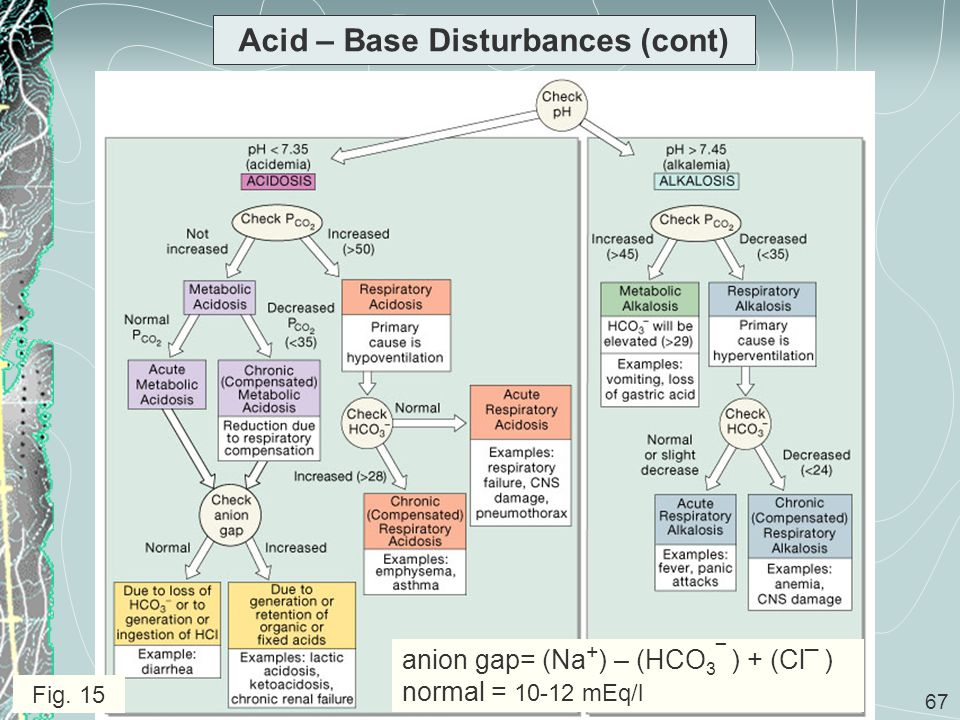 67 Acid – Base Disturbances (cont) Fig. 15 anion gap= (Na + ) – (HCO 3 ¯ ) + (Cl ¯ ) normal = 10-12 mEq/l