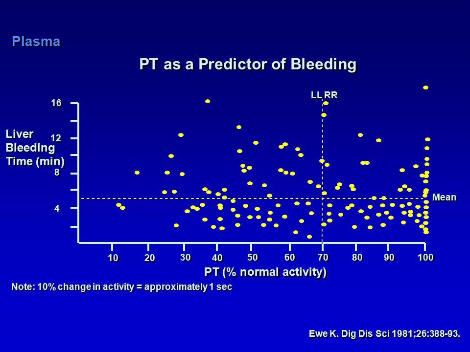 PT as a Predictor of Bleeding Ewe K. Dig Dis Sci 1981;26:388-93.
