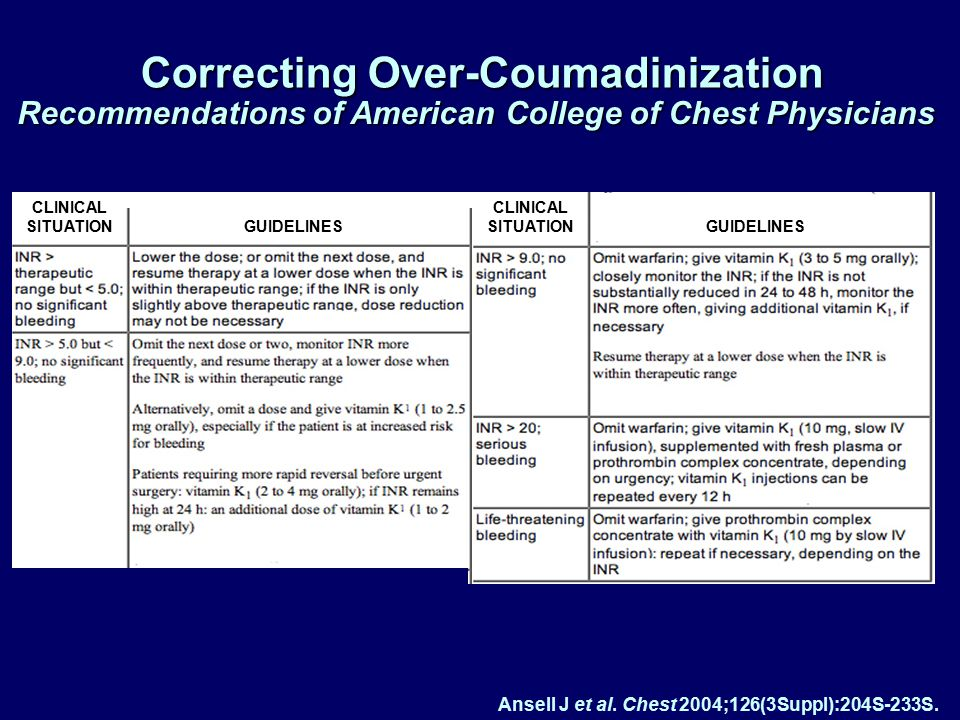 Ansell J. Chest.2001;119:22S-38S.