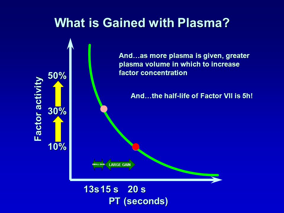 What is Gained with Plasma? PT (seconds) Factor activity 50% 10% 15 s 20 s 13s 30% LARGE GAIN SMALL GAIN And…as more plasma is given, greater plasma v