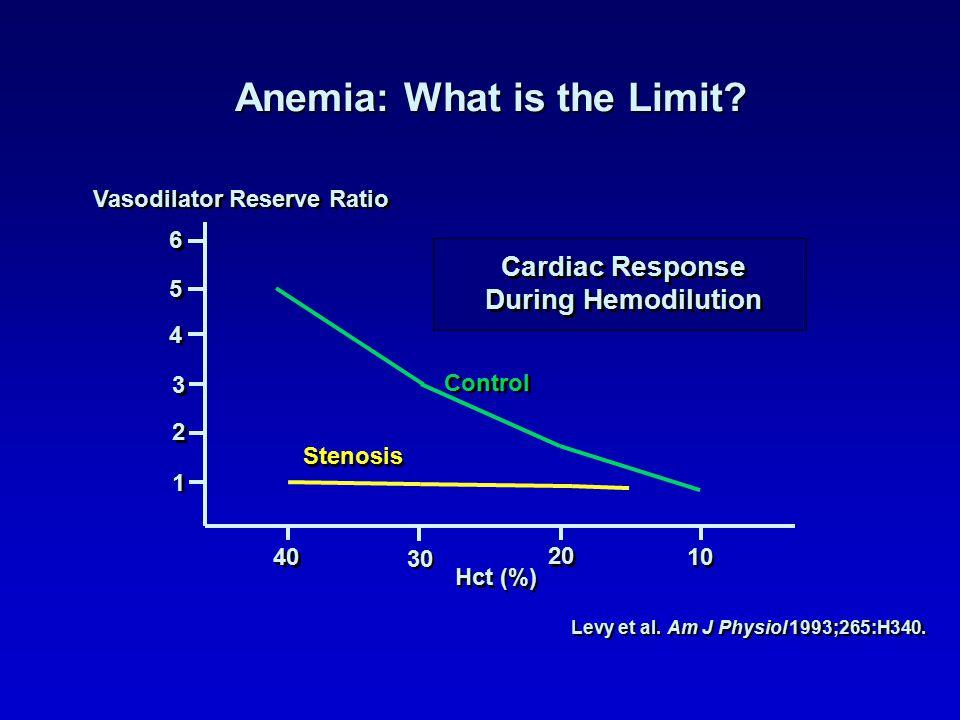 1 1 2 2 3 3 4 4 5 5 6 6 40 30 20 10 Hct (%) Vasodilator Reserve Ratio Cardiac Response During Hemodilution Cardiac Response During Hemodilution Control Stenosis Levy et al.Am J Physiol 1993;265:H340.