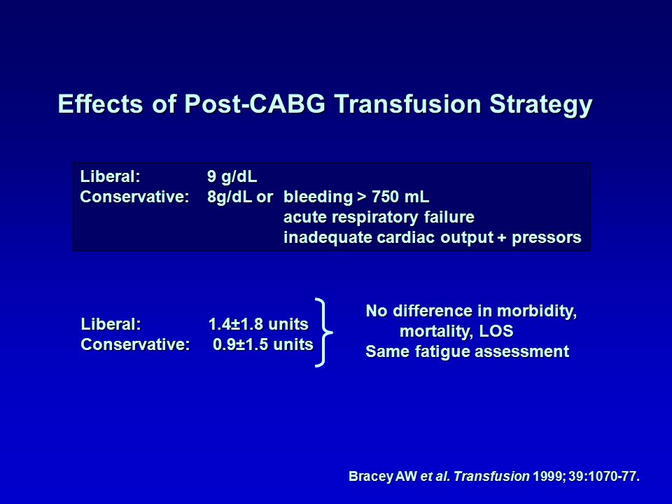 Effects of Post-CABG Transfusion Strategy Liberal:9 g/dL Conservative:8g/dL orbleeding > 750 mL acute respiratory failure inadequate cardiac output + pressors Liberal:1.4±1.8 units Conservative: 0.9±1.5 units No difference in morbidity, mortality, LOS Same fatigue assessment Bracey AW et al.