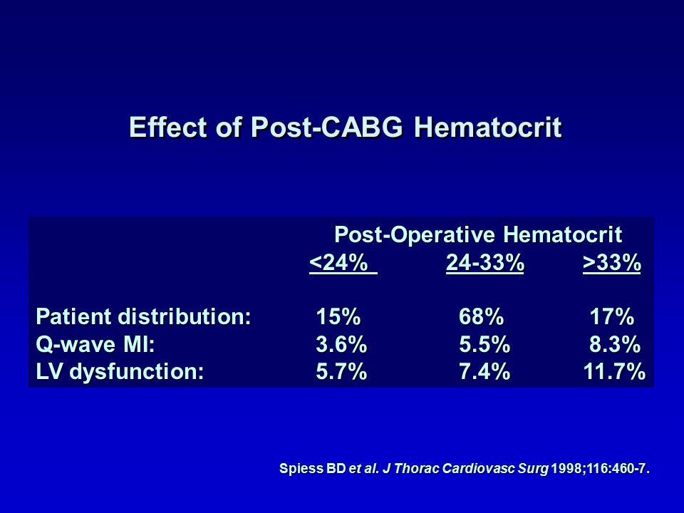 Effect of Post-CABG Hematocrit Spiess BD et al. J Thorac Cardiovasc Surg 1998;116:460-7.