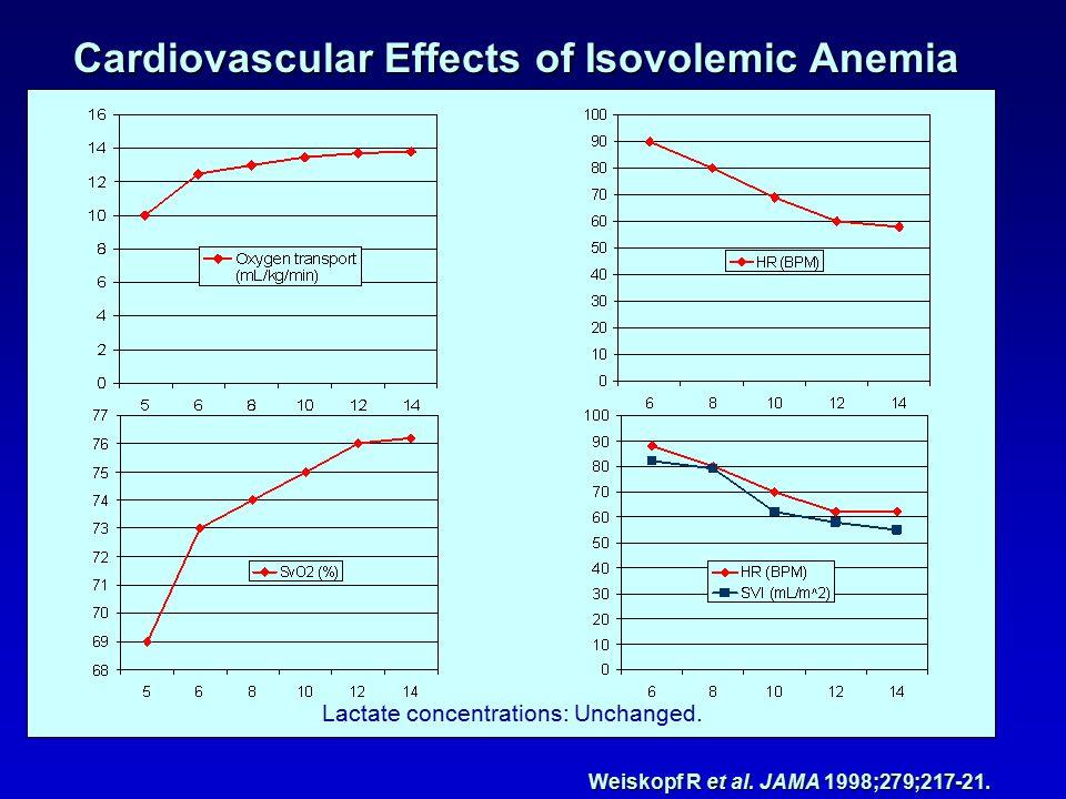 Lactate concentrations: Unchanged. Weiskopf R et al.
