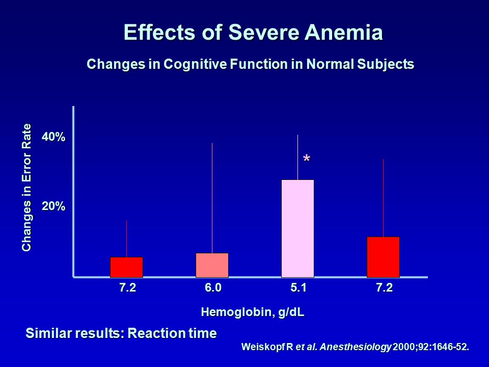 Effects of Severe Anemia Weiskopf R et al. Anesthesiology 2000;92:1646-52. Changes in Cognitive Function in Normal Subjects Similar results: Reaction