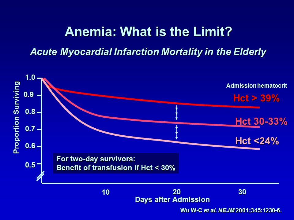 Anemia: What is the Limit? Acute Myocardial Infarction Mortality in the Elderly Wu W-C et al. NEJM 2001;345:1230-6. 1.0 0.9 0.8 0.7 0.6 0.5 Proportion