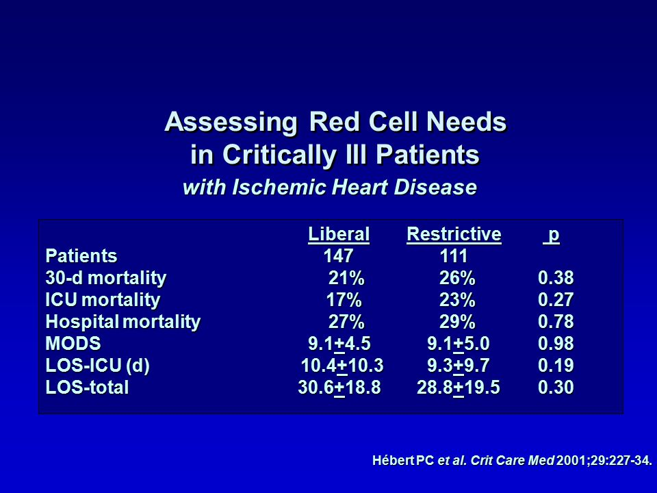 Assessing Red Cell Needs in Critically Ill Patients Assessing Red Cell Needs in Critically Ill Patients LiberalRestrictive p Patients 147111 30-d mortality 21%26%0.38 ICU mortality 17%23%0.27 Hospital mortality 27%29%0.78 MODS9.1+4.5 9.1+5.00.98 LOS-ICU (d) 10.4+10.3 9.3+9.70.19 LOS-total 30.6+18.8 28.8+19.50.30 with Ischemic Heart Disease Hébert PC et al.