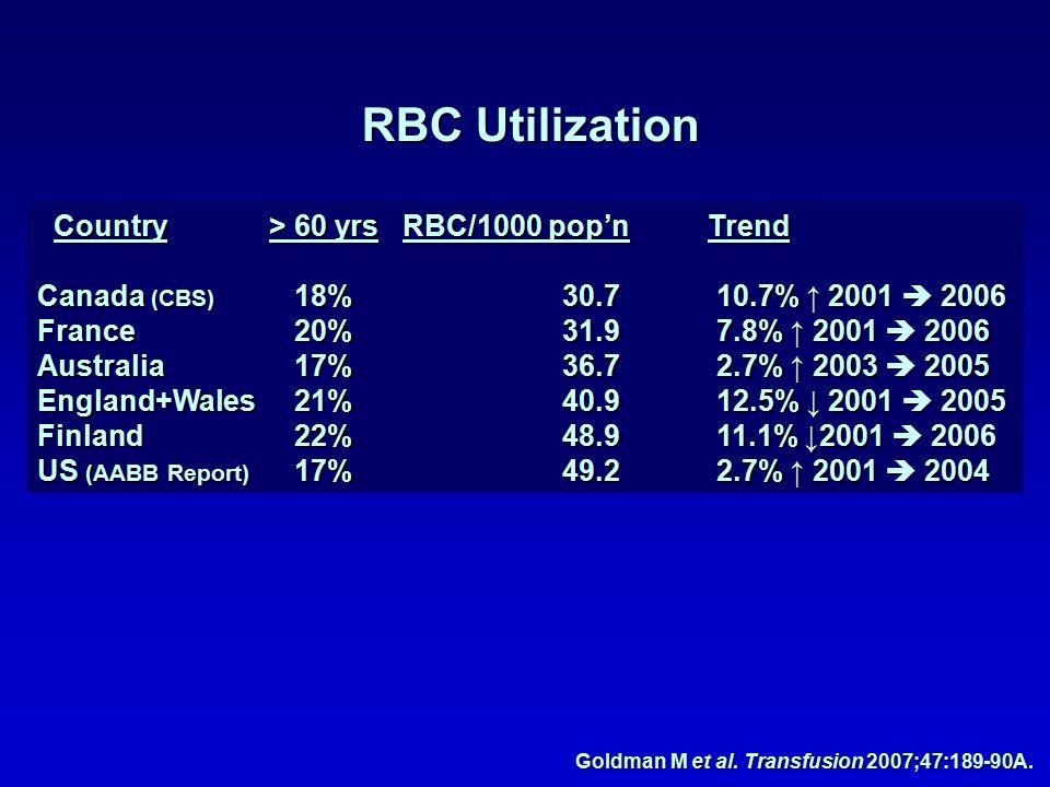 RBC Utilization Goldman M et al. Transfusion 2007;47:189-90A.