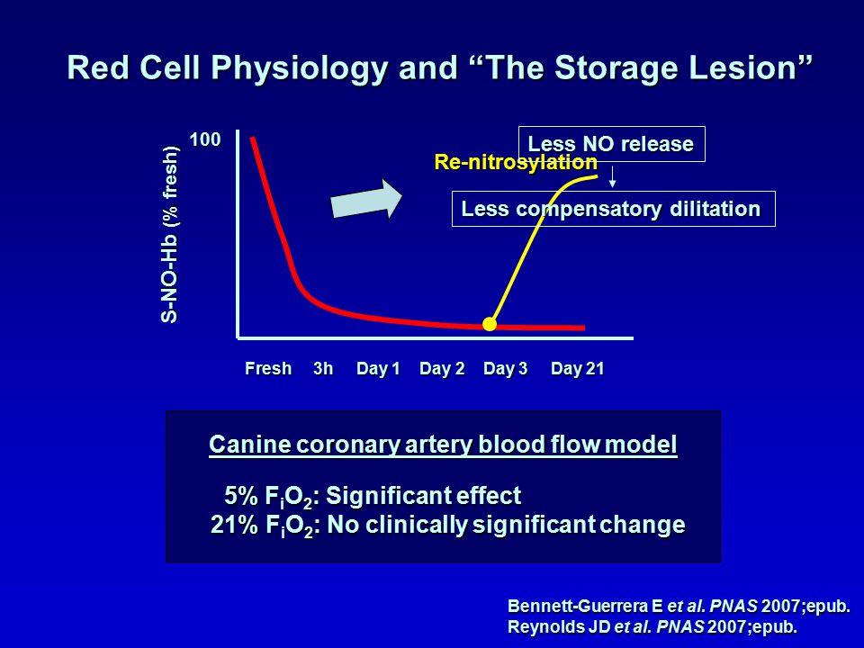"Red Cell Physiology and ""The Storage Lesion"" Bennett-Guerrera E et al. PNAS 2007;epub. Reynolds JD et al. PNAS 2007;epub. S-NO-Hb (% fresh) 100 Fresh"