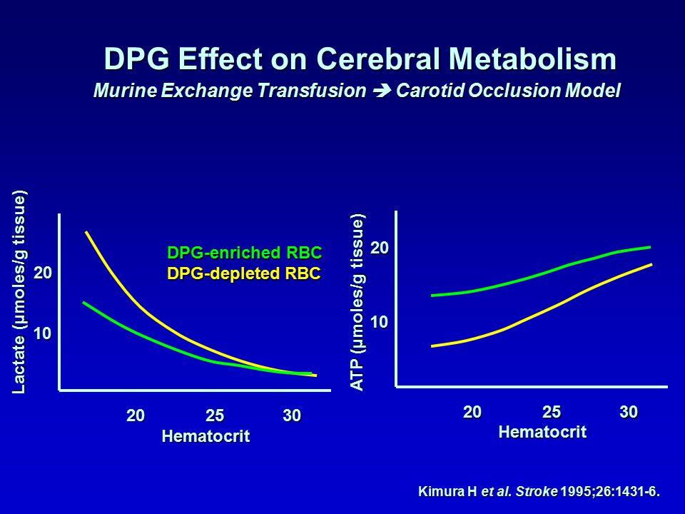 10 20 20 2530 Lactate (µmoles/g tissue) Hematocrit 10 20 202530 ATP (µmoles/g tissue) Hematocrit DPG-enriched RBC DPG-depleted RBC Kimura H et al.