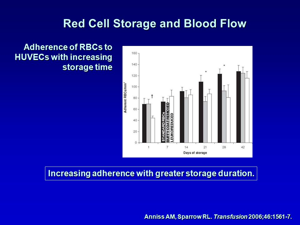 Red Cell Storage and Blood Flow Adherence of RBCs to HUVECs with increasing storage time LEUKOREDUCED BUFFY COAT REMOVED STANDARD RBCs Increasing adhe