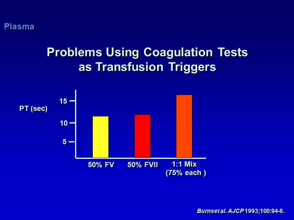 Problems Using Coagulation Tests as Transfusion Triggers Problems Using Coagulation Tests as Transfusion Triggers PT (sec) 50% FV 1:1 Mix (75% each ) 1:1 Mix (75% each ) 50% FVII 15 5 5 10 Burnset al.